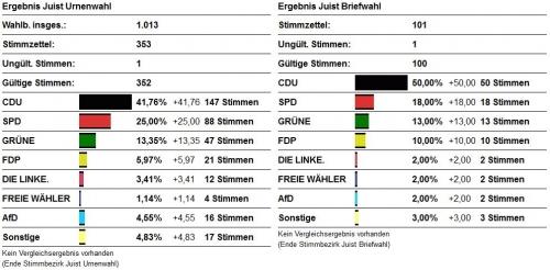 Bild 0 von Wahlergebniss Juist EU Wahl 2014